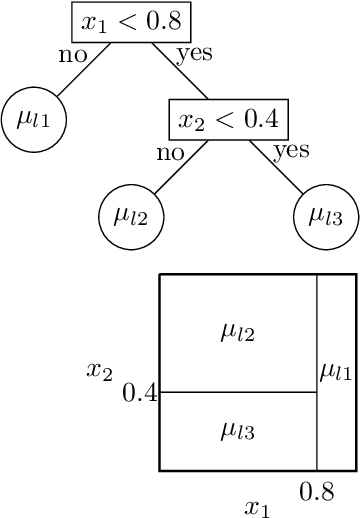 PDF] XBART: Accelerated Bayesian Additive Regression Trees