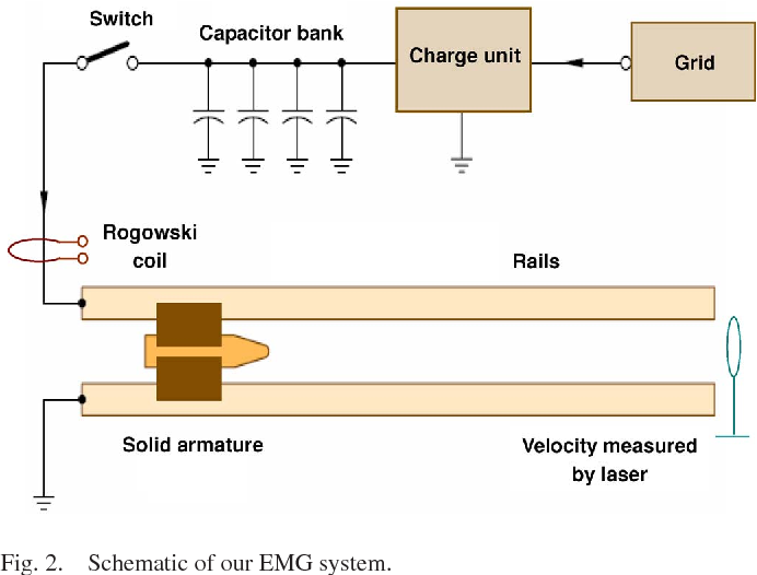 Figure 2 from Efficiency ysis of an Electromagnetic ... on