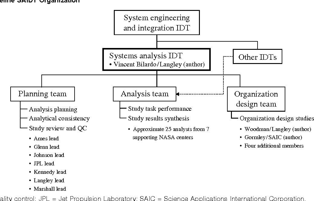 Pdf Special Issue Organizational Design Designing A New Organization At Nasa An Organization Design Process Using Simulation Semantic Scholar