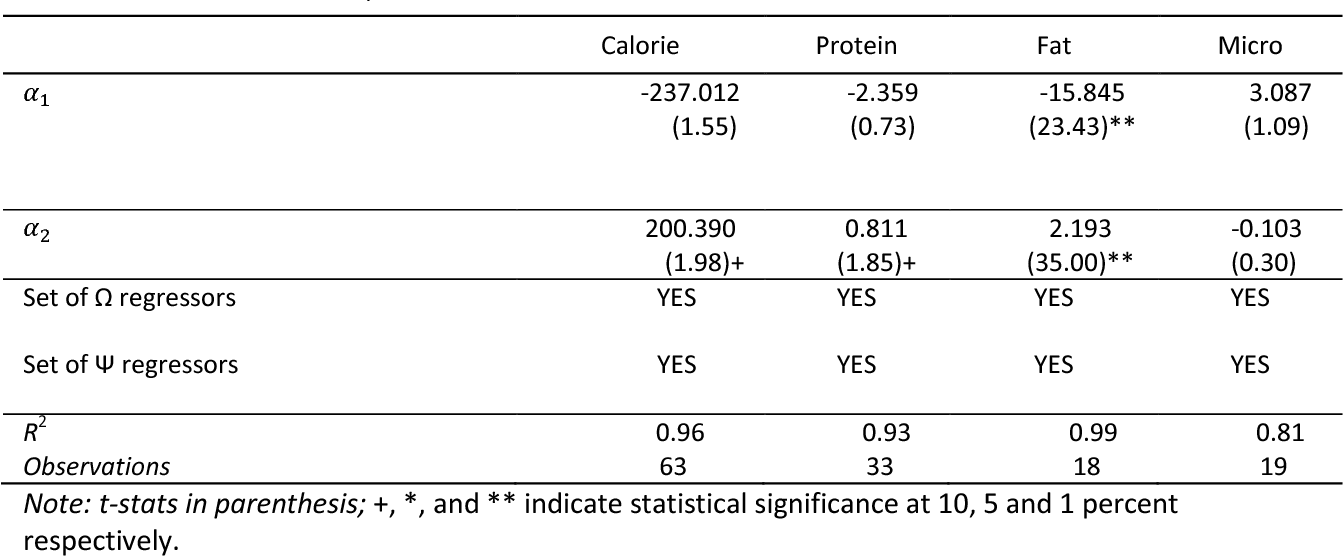 Table 5 From The Income Elasticity Of Calories Macro And Micro