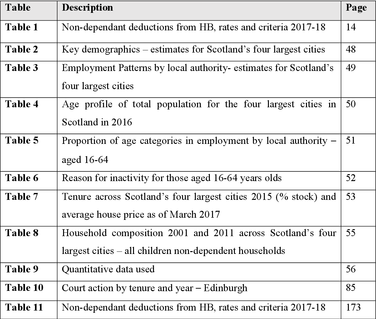 The Impact Of Social Security Reforms On Younger Adults Housing Choices In Edinburgh Semantic Scholar