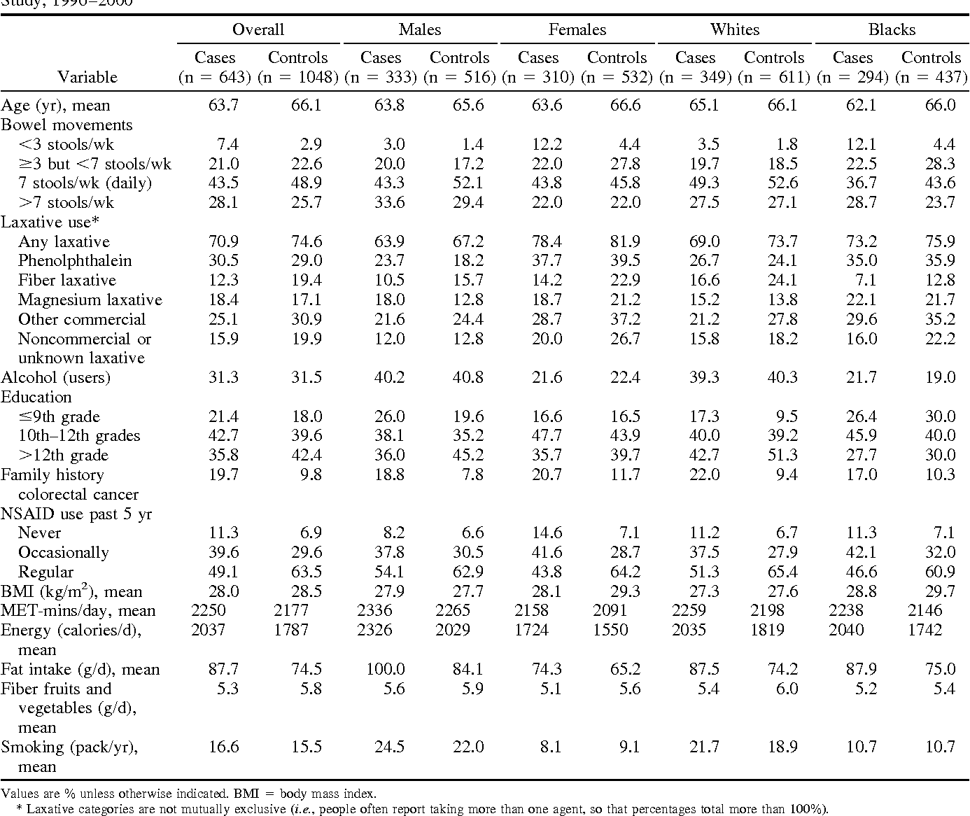 Constipation Laxative Use And Colon Cancer In A North Carolina Population Semantic Scholar