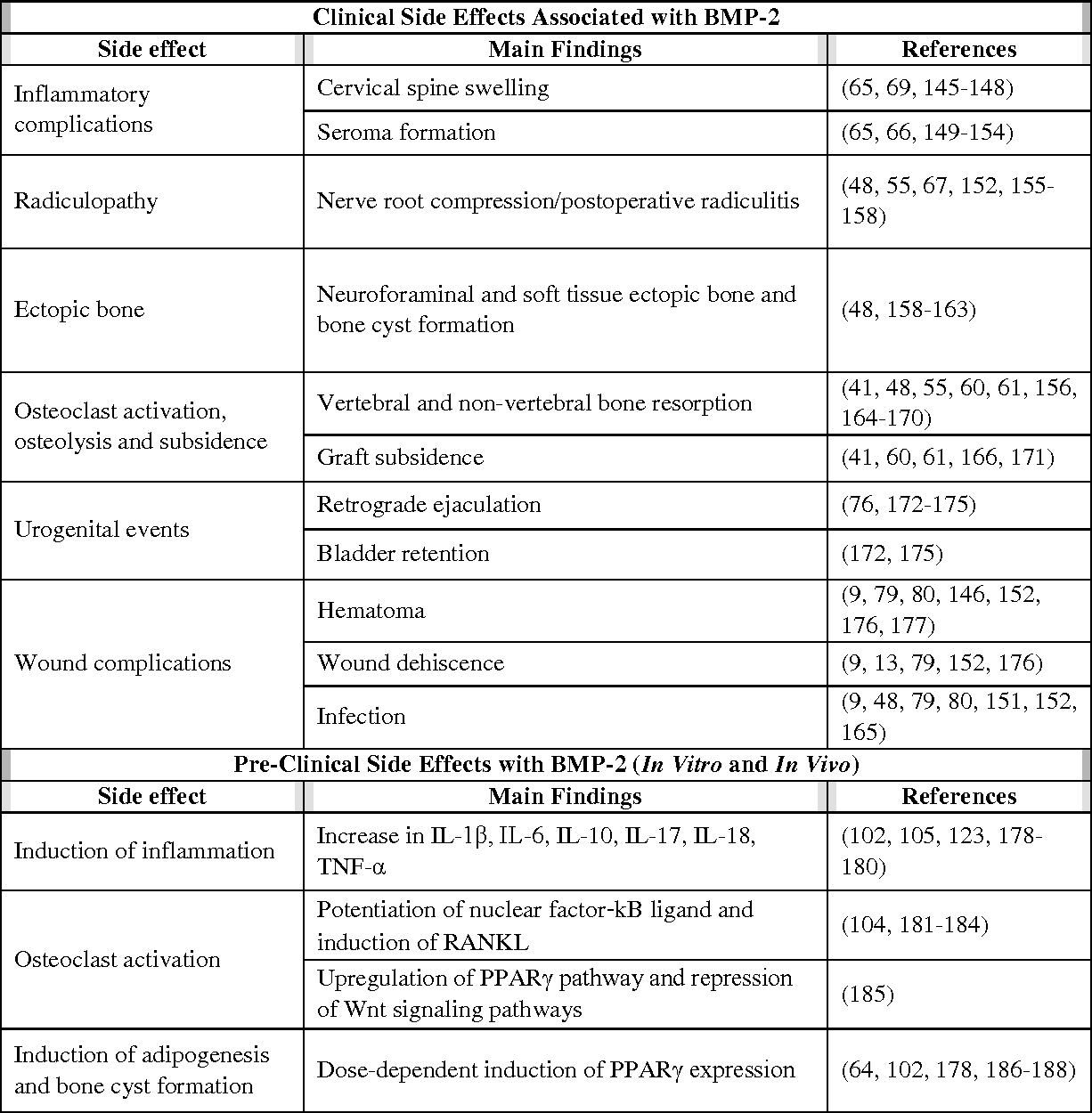 A Review of the Clinical Side Effects of Bone Morphogenetic
