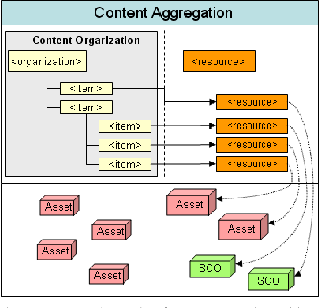 Mapping Method of SCORM Content Aggregation Model for E