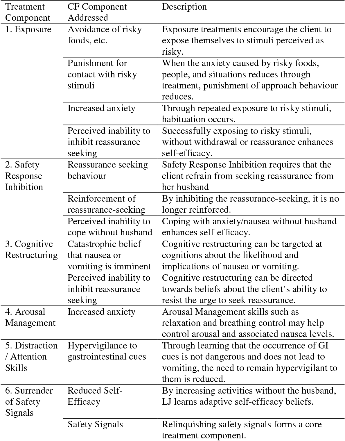 Pdf) evidence-based psychodynamic treatments for anxiety disorders.