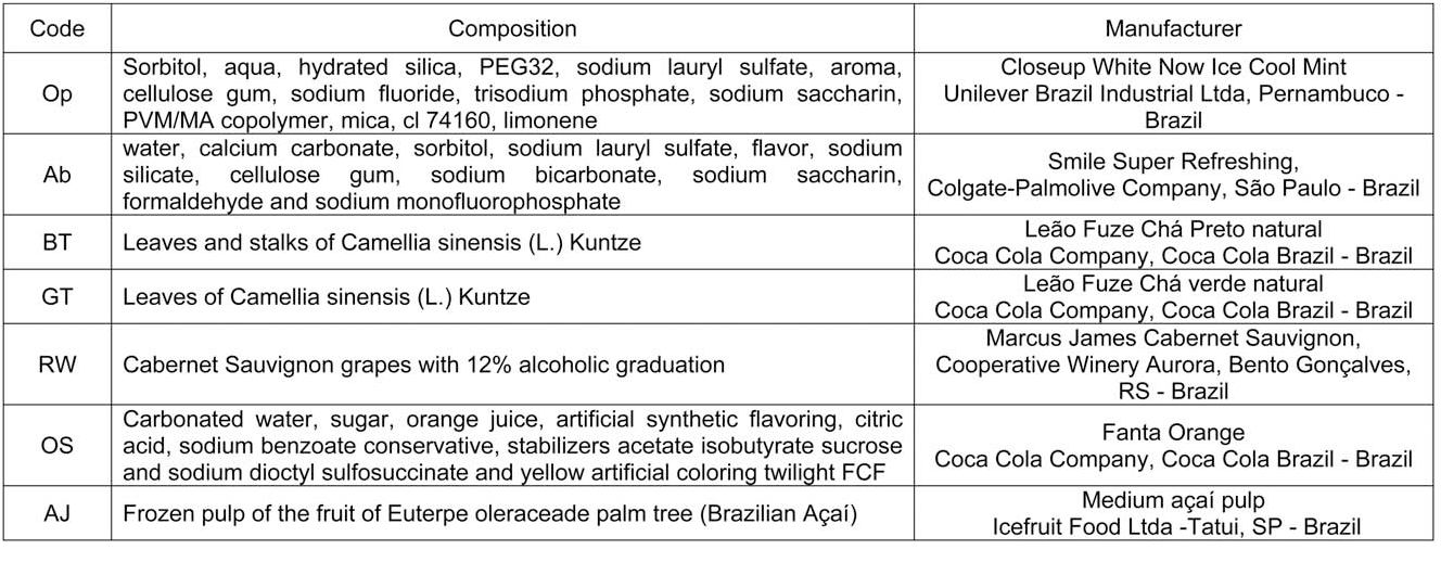 Optical Dental Whitening Efficacy of Blue Covarine