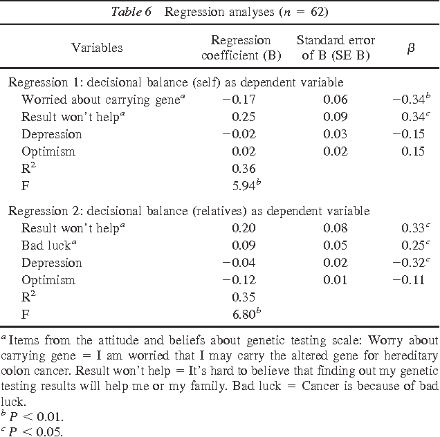 Table 6 From Decisional Consideration Of Hereditary Colon Cancer Genetic Test Results Among Hong Kong Chinese Adults Semantic Scholar