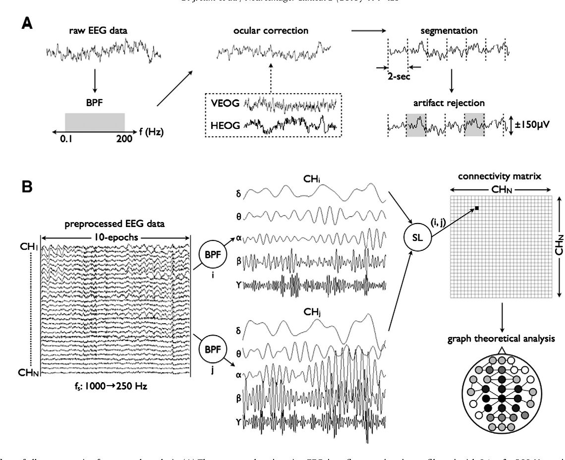 Figure 1 from Disturbed resting state EEG synchronization in