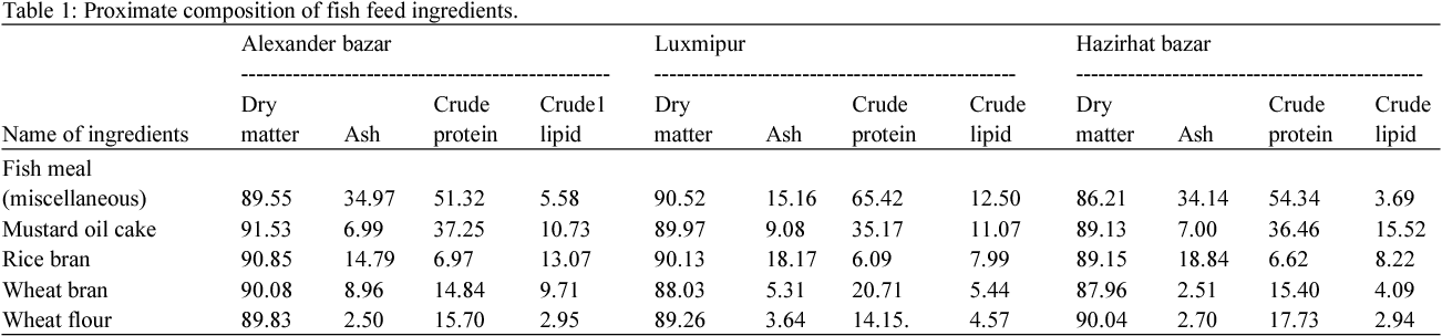 PDF] Proximate Composition of Fish Feed Ingredients