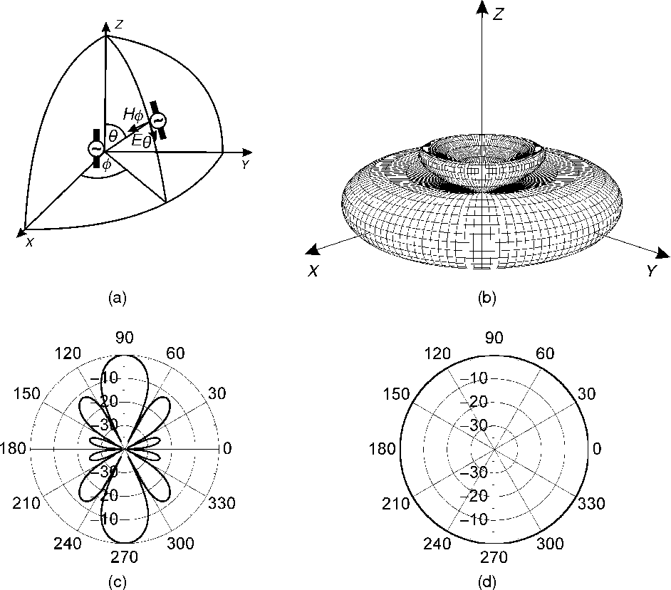 Figure 1 2 from Antennas and Antenna Arrays 1 1 Introduction