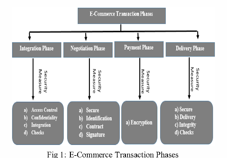 Security And Privacy Issues In E Commerce A Proposed Guidelines To Mitigate The Risk Semantic Scholar