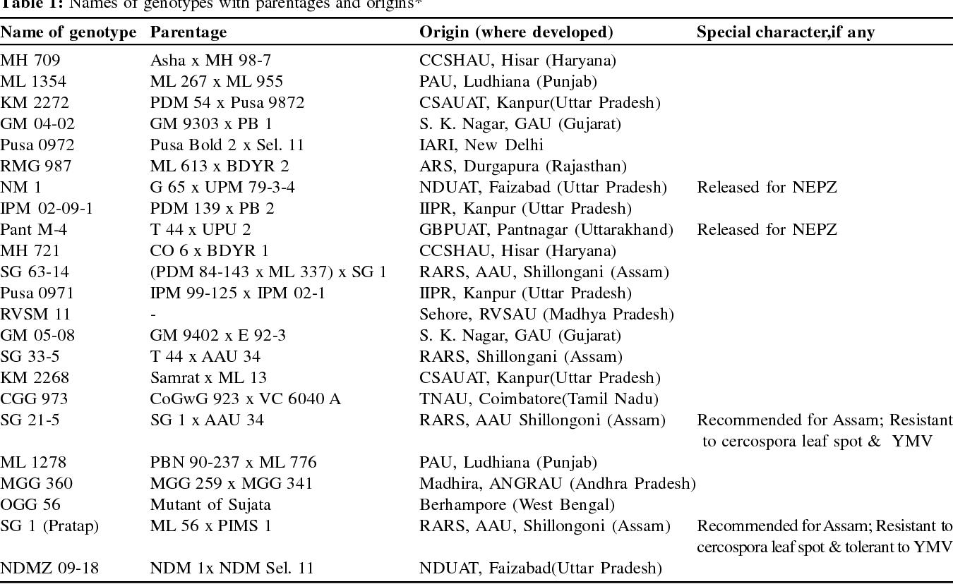 Genetic diversity analysis in green gram based on morphological ...