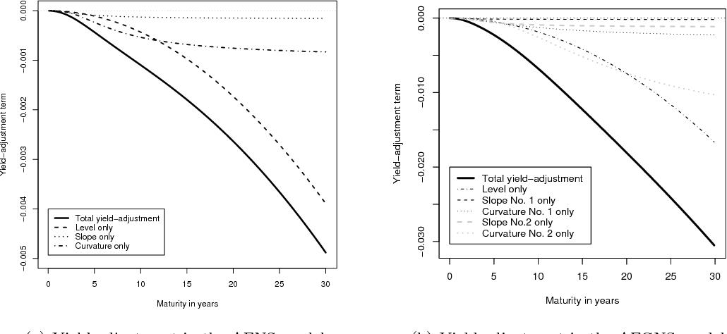 Figure 10 from An Arbitrage-Free Generalized Nelson–Siegel