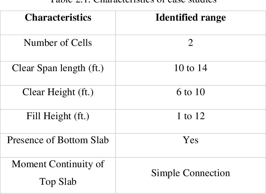 PDF] EVALUATION OF 2-CELL RC BOX CULVERTS - Semantic Scholar