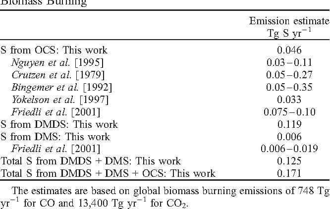 Table 3 from Dimethyl disulfide (DMDS) and dimethyl sulfide