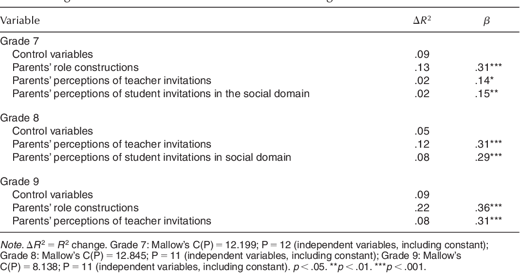 Motivation Of Parent Involvement In Secondary Level