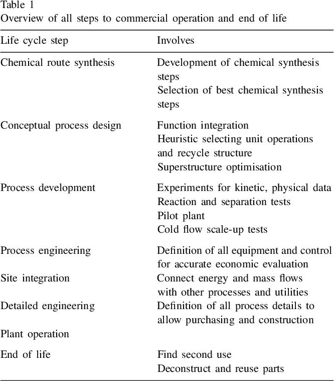 Pdf Industrial Best Practices Of Conceptual Process Design Semantic Scholar