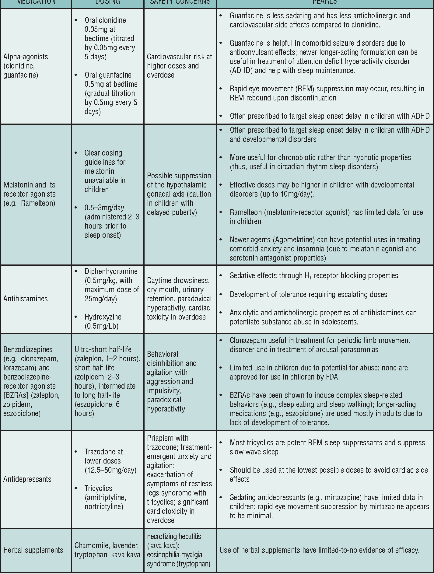 Table 3 from Assessment and treatment of common pediatric