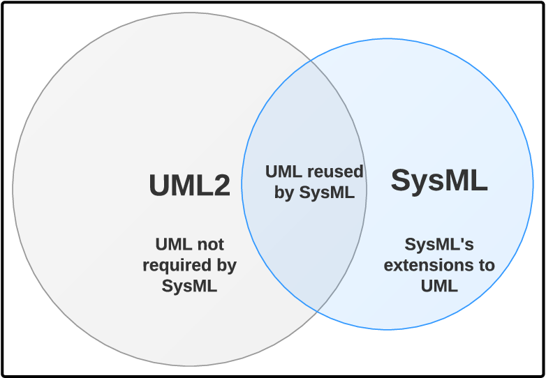 Pdf Model To Code Generation Of Uml Sysml Activity Diagrams For Arm Cortexm Mcus Semantic Scholar