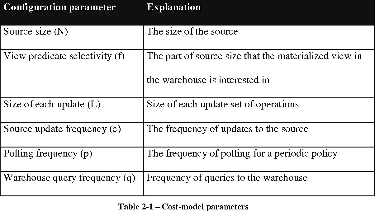 PDF] Benchmarking of Data Warehouse Maintenance Policies