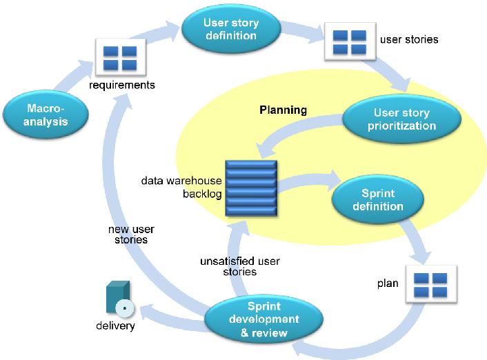 Sprint Planning Optimization in Agile Data Warehouse Design