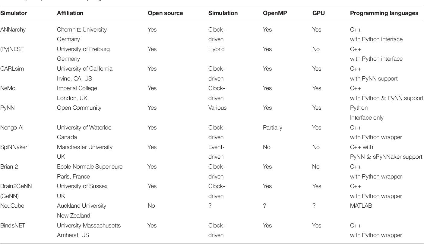 PDF] BindsNET: A Machine Learning-Oriented Spiking Neural