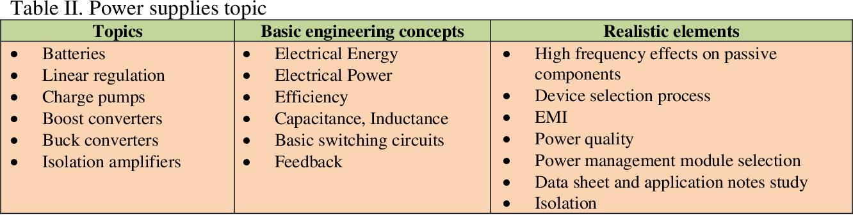 PDF] AC 2011-726: TEACHING MEDICAL ELECTRONICS TO BIOMEDICAL