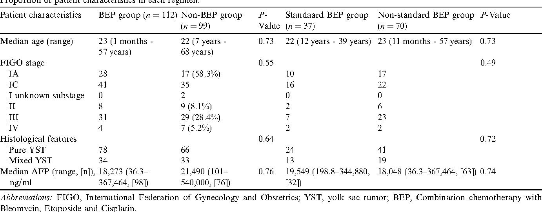 Administration Of Standard Dose Bep Regimen Bleomycin Etoposide Cisplatin Is Essential For Treatment Of Ovarian Yolk Sac Tumour Semantic Scholar