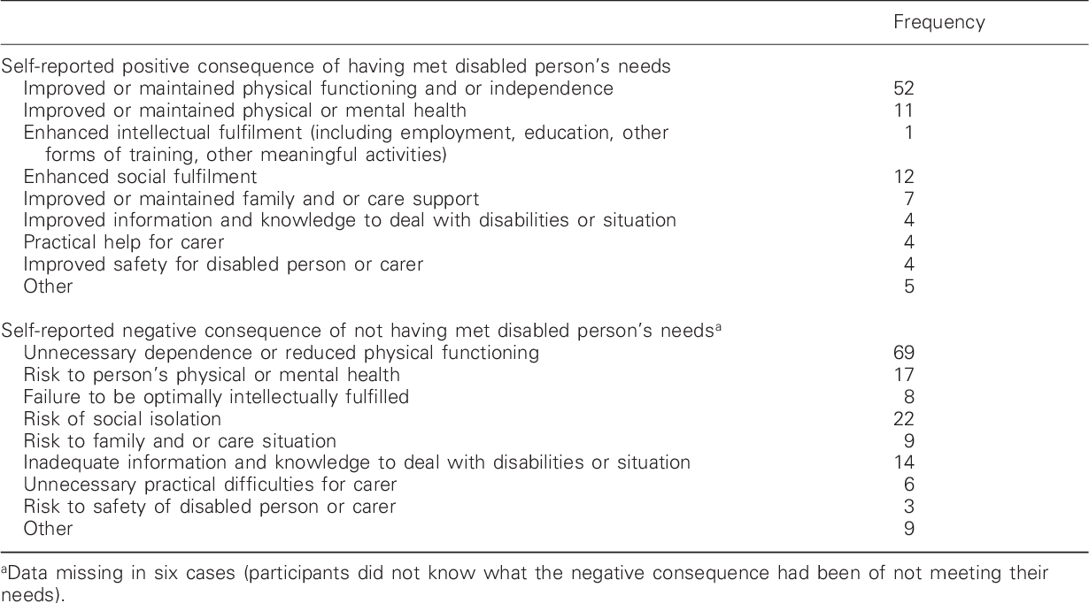 The Southampton Needs Assessment Questionnaire Snaq A Valid Tool For Assessing The Rehabilitation Needs Of Disabled People Semantic Scholar Community needs assessments seek to gather accurate information representative of the needs of a community. the southampton needs assessment