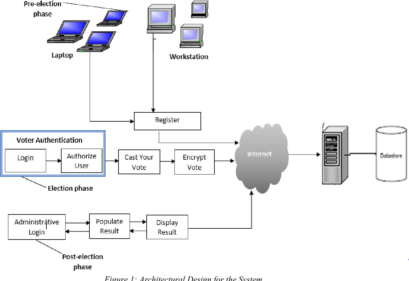 Online Voting System With Reliable Voter Authentication Protocols Semantic Scholar