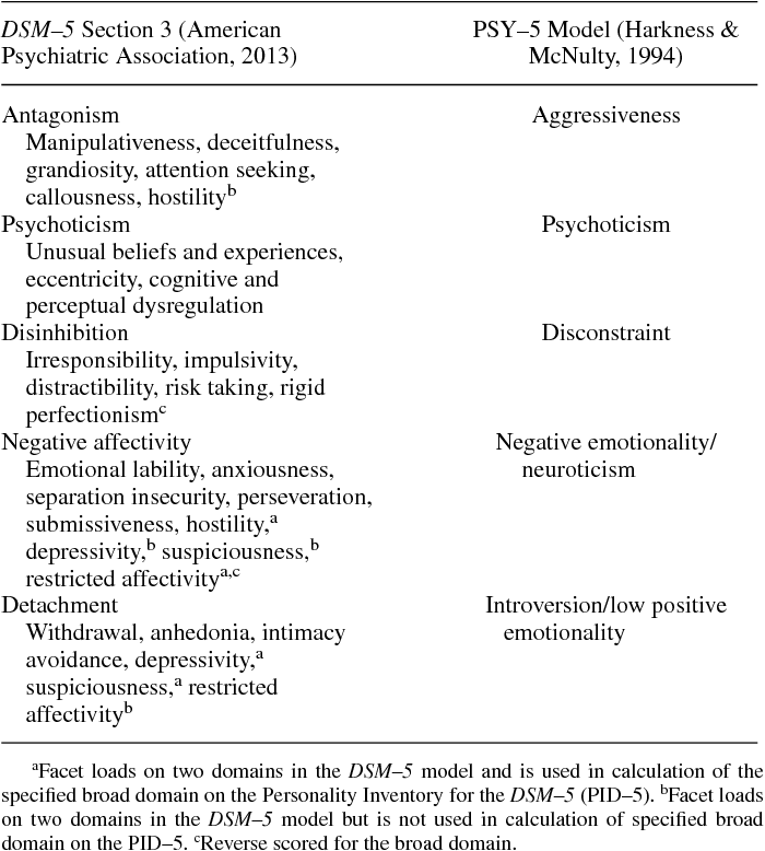 Table 1 from The MMPI-2 Restructured Form Personality