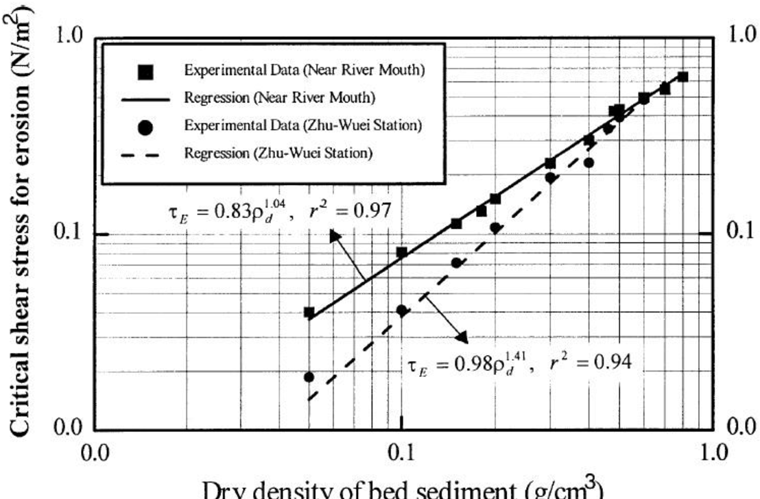 PDF] Numerical Modelling of Erosion and Deposition with Cohesive ...