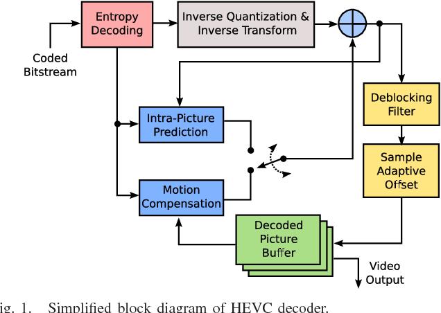 H 265 Block Diagram   Wiring Diagram