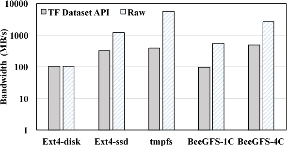 Figure 2 from Entropy-Aware I/O Pipelining for Large-Scale
