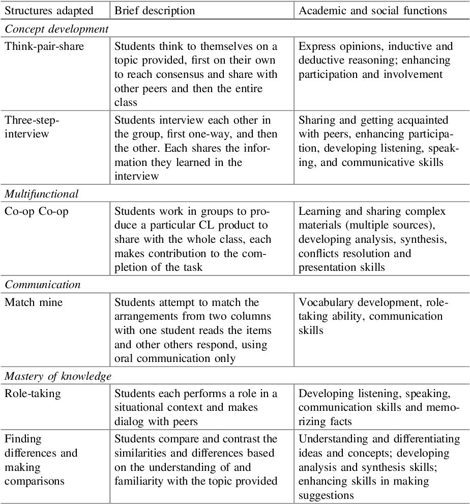 Table 2 2 from Chapter 2 Exploring Collaborative Learning