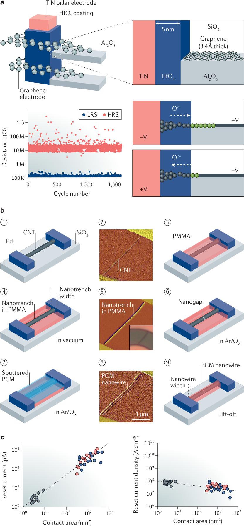 Carbon nanomaterials for non-volatile memories - Semantic