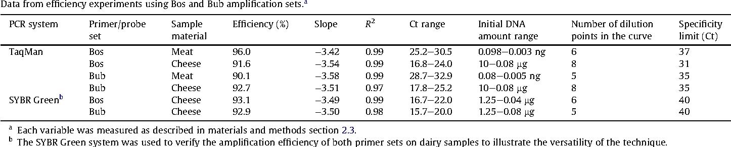 A versatile real-time PCR method to quantify bovine