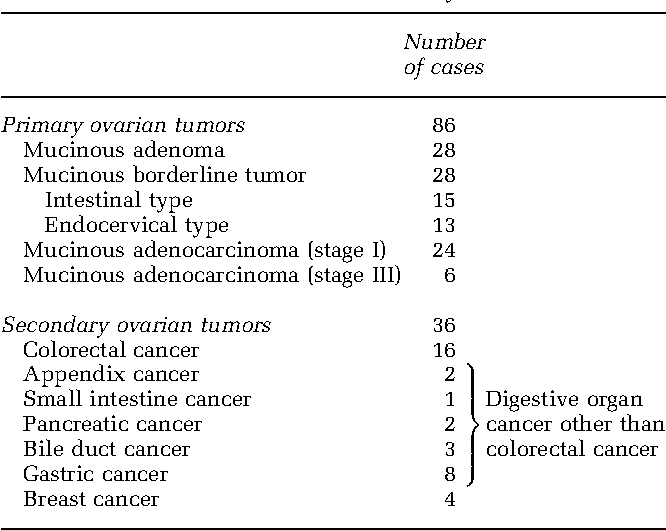 Pdf Distinguishing Primary From Secondary Mucinous Ovarian Tumors An Algorithm Using The Novel Marker Dpep1 Semantic Scholar