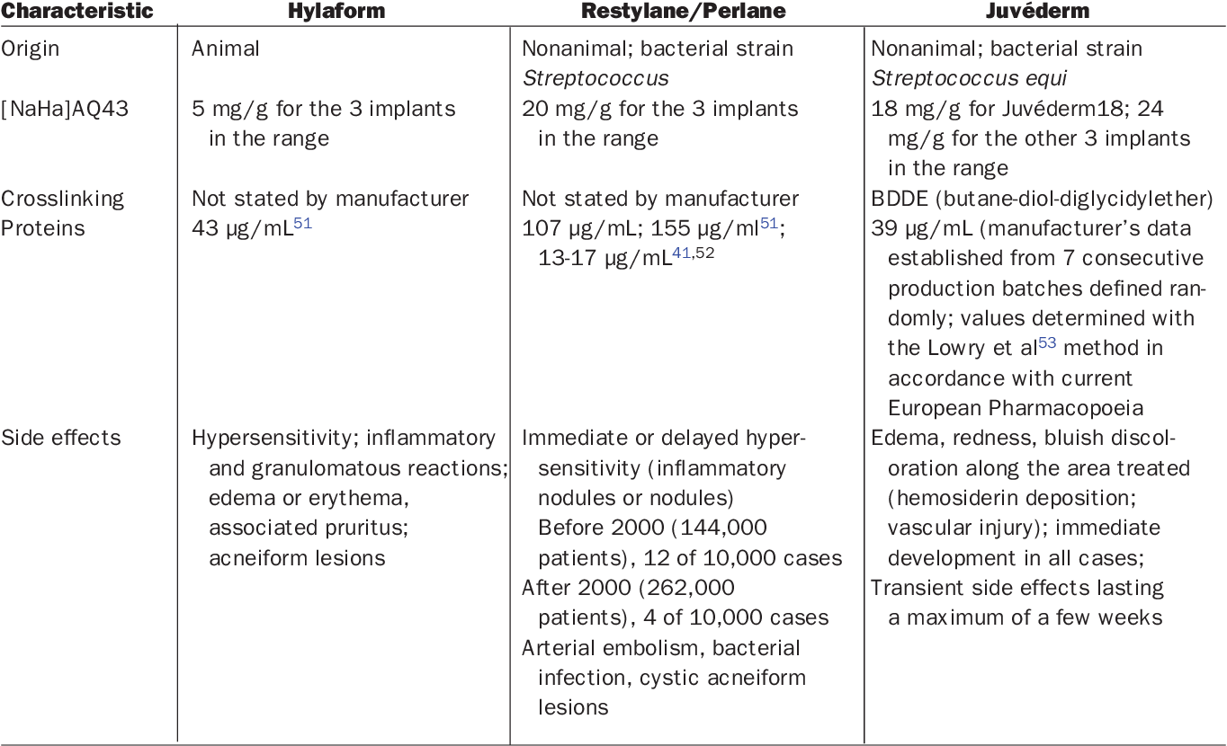 Table 5 from Comparison of resorbable soft tissue fillers