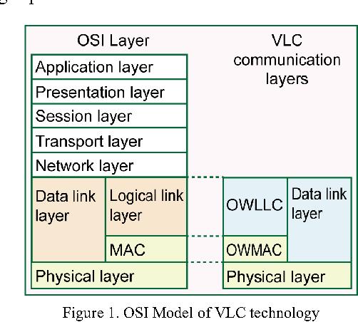 FPGA Implementation of VLC Communication Technology