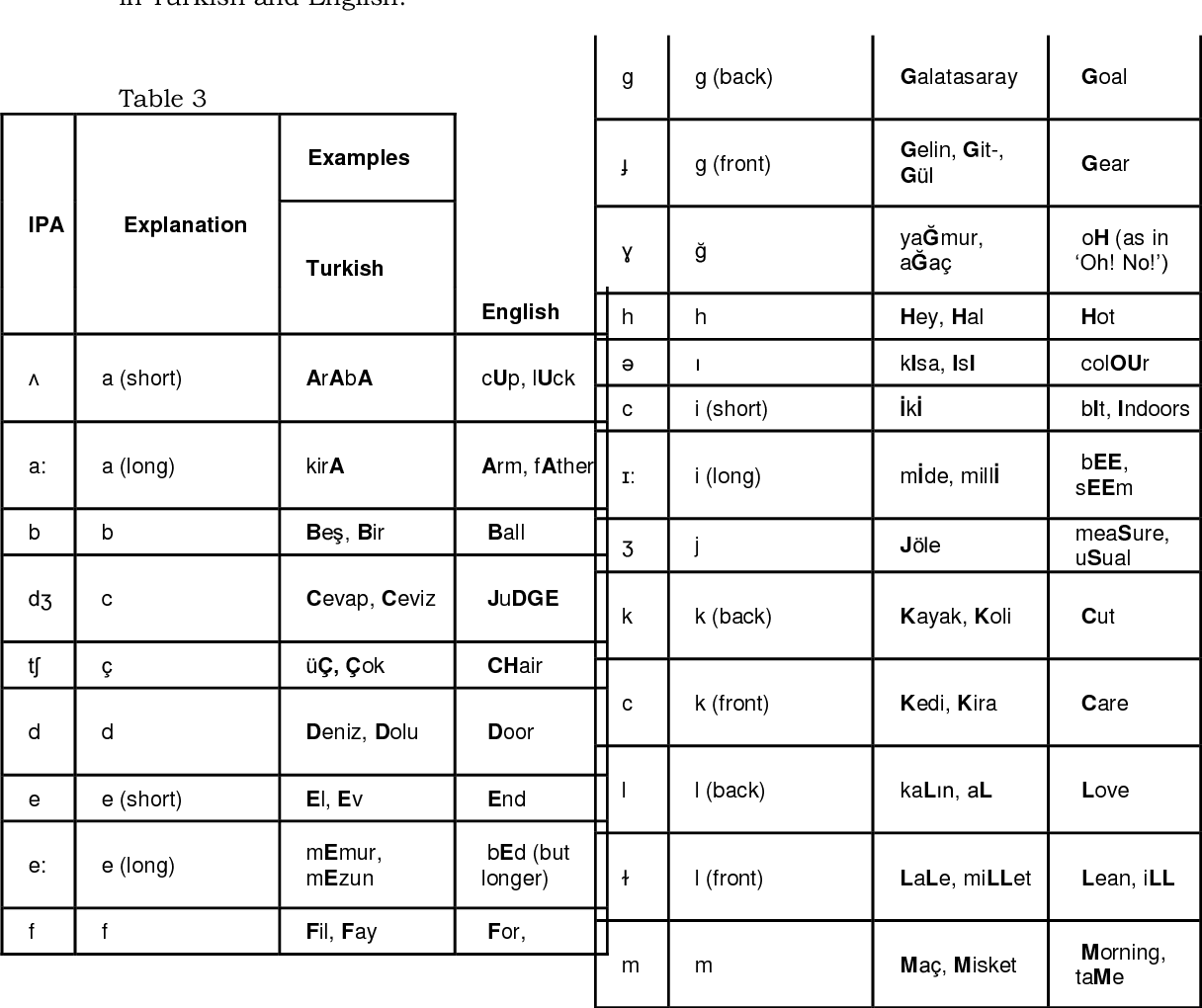Pdf Transcription Of A 1 A 2 Level Turkish Words In The Ipa International Phonetic Alphabet For Learners Of Tfl Turkish As A Foreign Language 1 Semantic Scholar