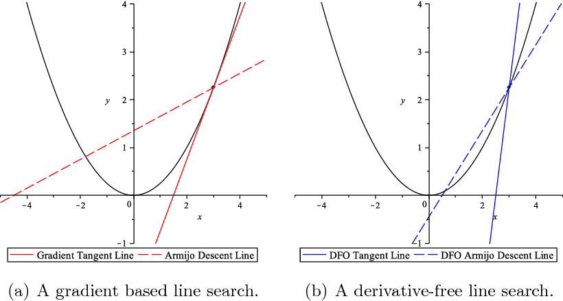A derivative-free approximate gradient sampling algorithm