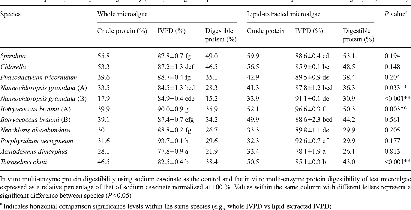 Table 4 Crude protein, in vitro protein digestibility (IVPD) and digestible protein content of whole and lipid-extracted microalgae (n=3; DW basis)