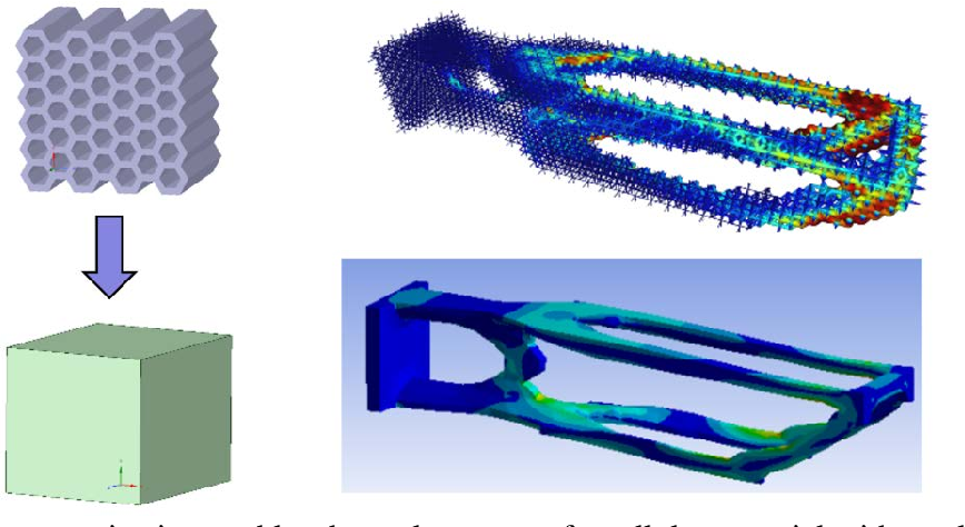 Figure 4. (left) Homogenization enables the replacement of a cellular material with a solid of effective properties, (right) which can greatly reduce computational expense when simulating engineering structures