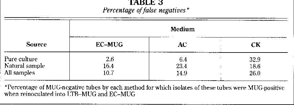 Comparing Defined- Substrate Coliform Tests for the