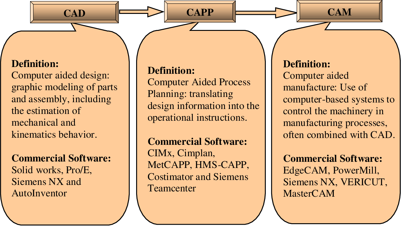 PDF] A Unified Approach for Integrated Computer-Aided Design