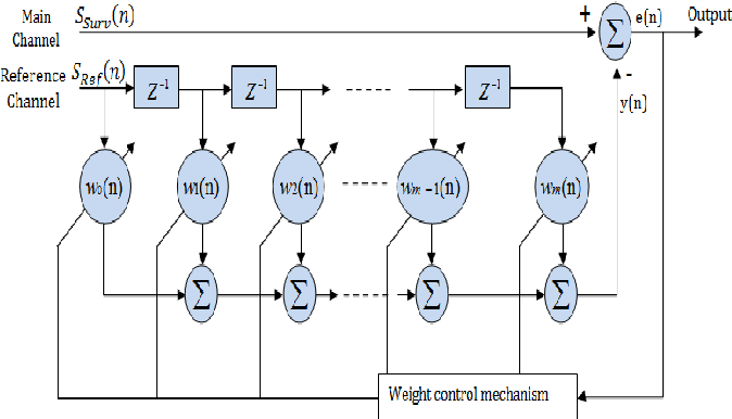 Adaptive filters for direct path and multipath interference