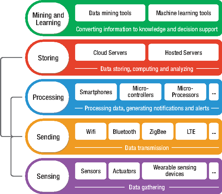 Figure 1 from A review on IoT healthcare monitoring
