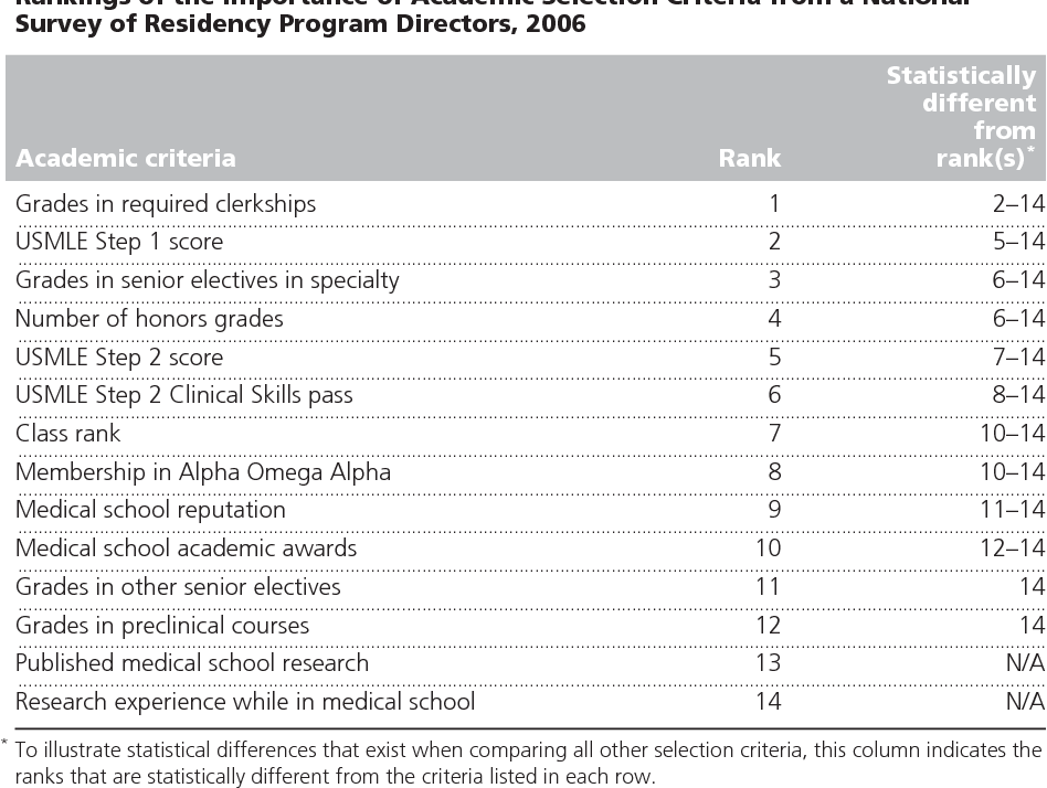 PDF] Selection criteria for residency: results of a national