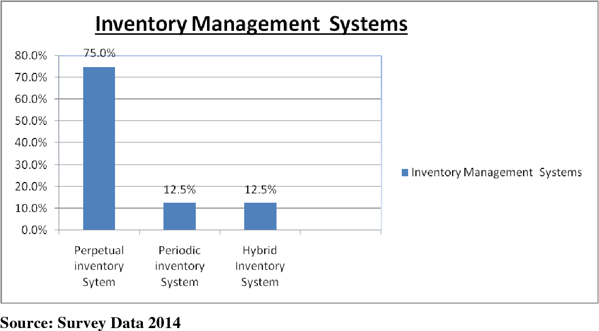 PDF] Inventory management systems and supply chain